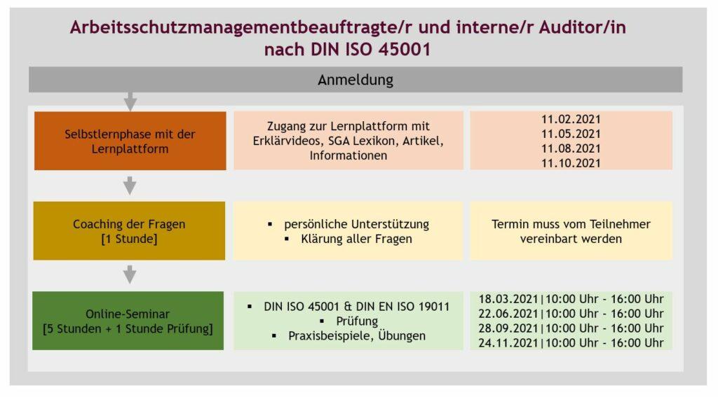 Darstellung_ISO_Aufbau